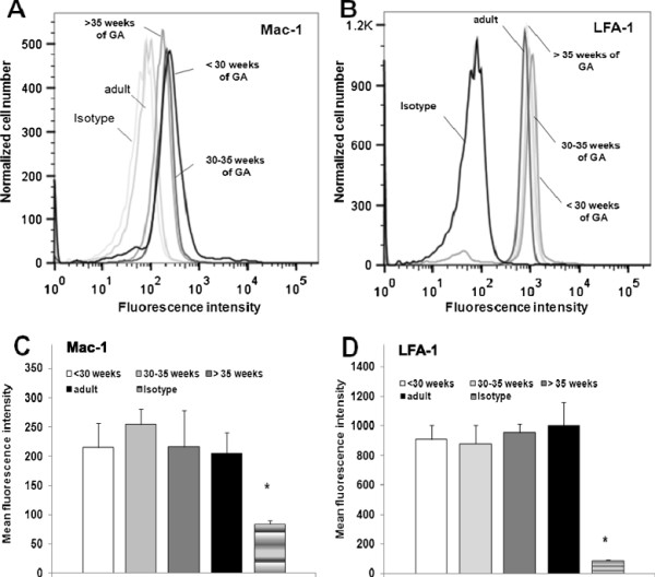 Flow cytometric analysis of expression of LFA-1 and Mac-1