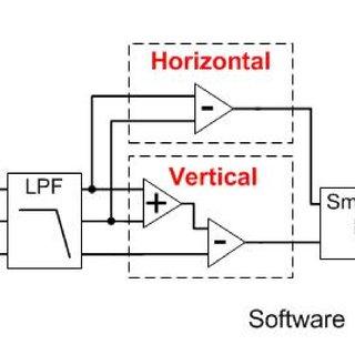(PDF) A Three Sensor Eye Tracking System based on