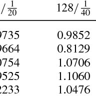 (PDF) Uniformly convergent numerical method for singularly