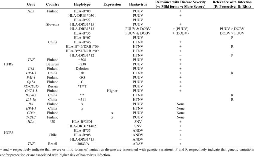 Immunity-related genes associated with the severity of hantavirus ...