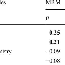 Ratio between Gram-positive and Gram-negative bacteria in