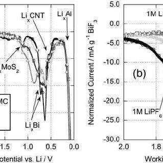 FTIR spectra of (A) lithium carbonate powder and (B) Bi
