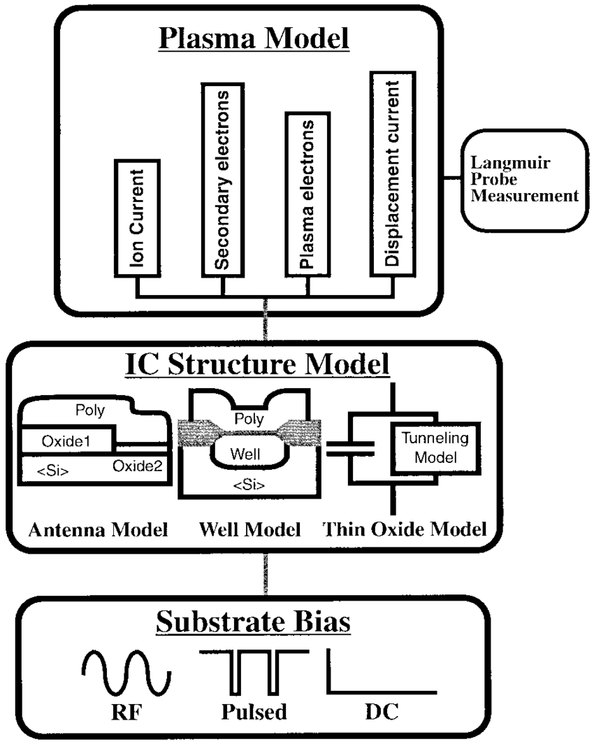 medium resolution of the three sections of the piii model plasma model ic structure model and
