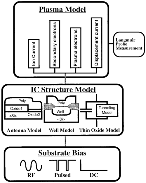 small resolution of the three sections of the piii model plasma model ic structure model and