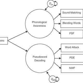 (PDF) Assessing spelling in kindergarten: Further