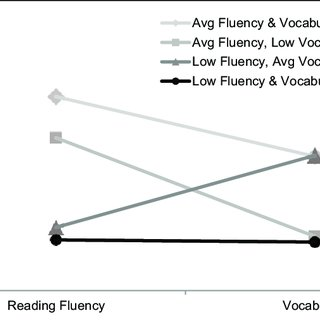 (PDF) The Prevalence of Reading Fluency and Vocabulary