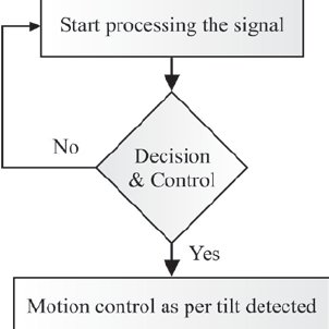 Basic Flow Chart of Receiver standby channel. Analysis