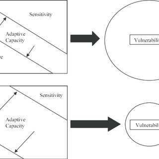 A basic depiction of adaptive capacity's role in