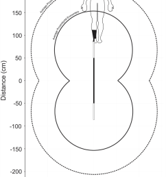 schematic representation of a user wearing a shark shield with the estimated average deterrent thresholds [ 850 x 1282 Pixel ]