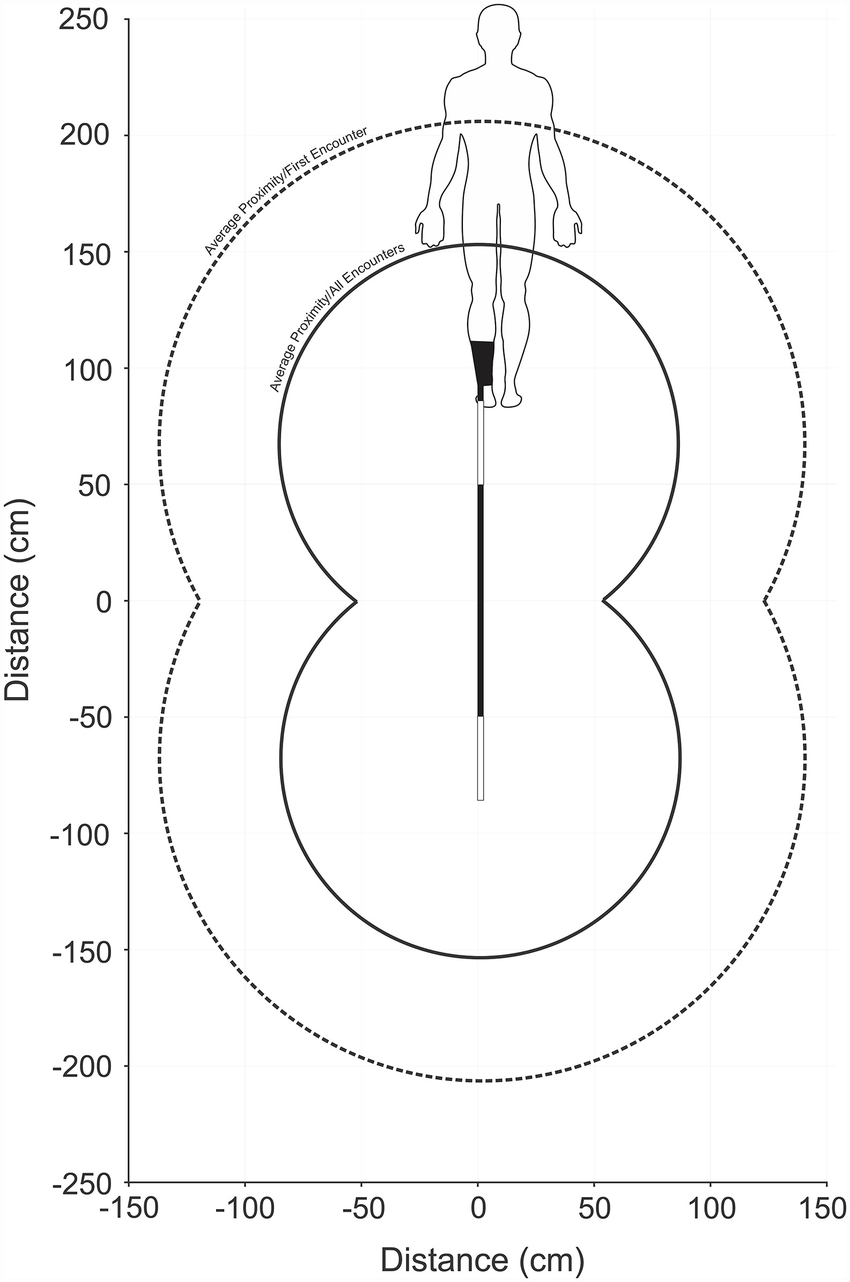 hight resolution of schematic representation of a user wearing a shark shield with the estimated average deterrent thresholds