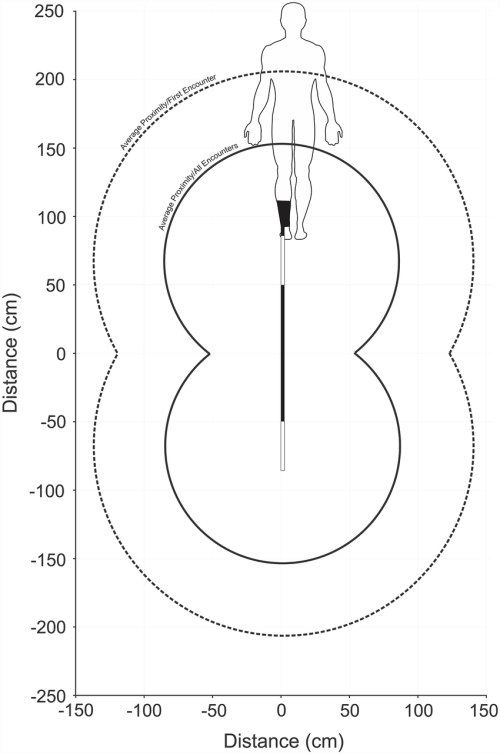small resolution of schematic representation of a user wearing a shark shield with the estimated average deterrent thresholds