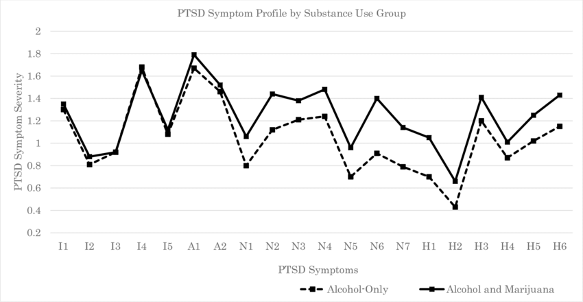 PTSD Symptom Profiles on the PTSD Checklist for DSM-5 (PLC