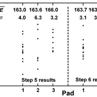 Pole figure indicating random grain orientation of the