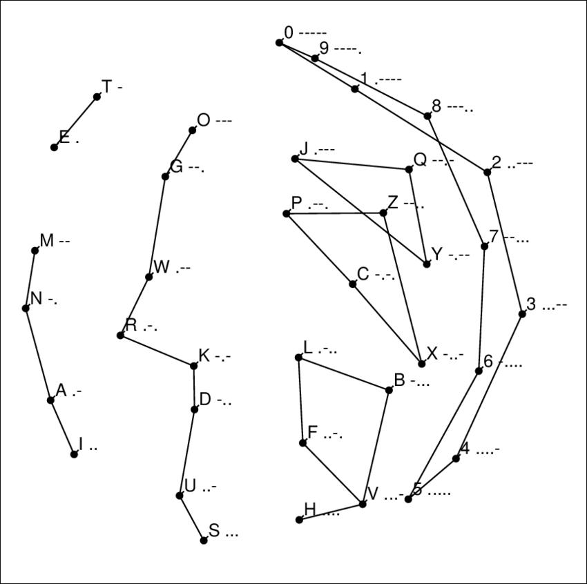 Rothkopf's Morse Code Data. In Rothkopf's experiment