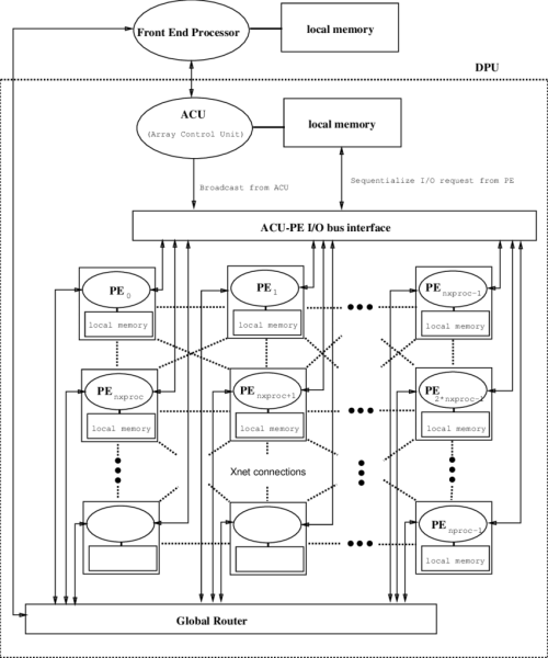 small resolution of system architecture for the maspar computer download scientific diagram
