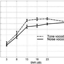 (PDF) Speech intelligibility in cochlear implant