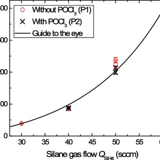 Wafer and total sheet resistance as a function of SiO x