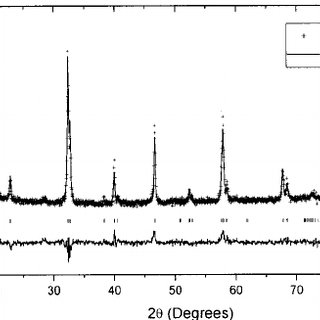 X-ray diffraction pattern of the compound La 0.90 Zr 0.10