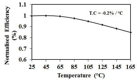 Effect of operating temperature on normalized efficiency