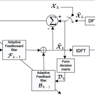 (PDF) CFO mitigation for uplink SFBC SC-FDMA