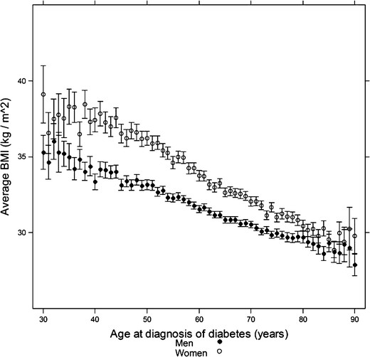 Mean body mass index by age at diagnosis of type 2