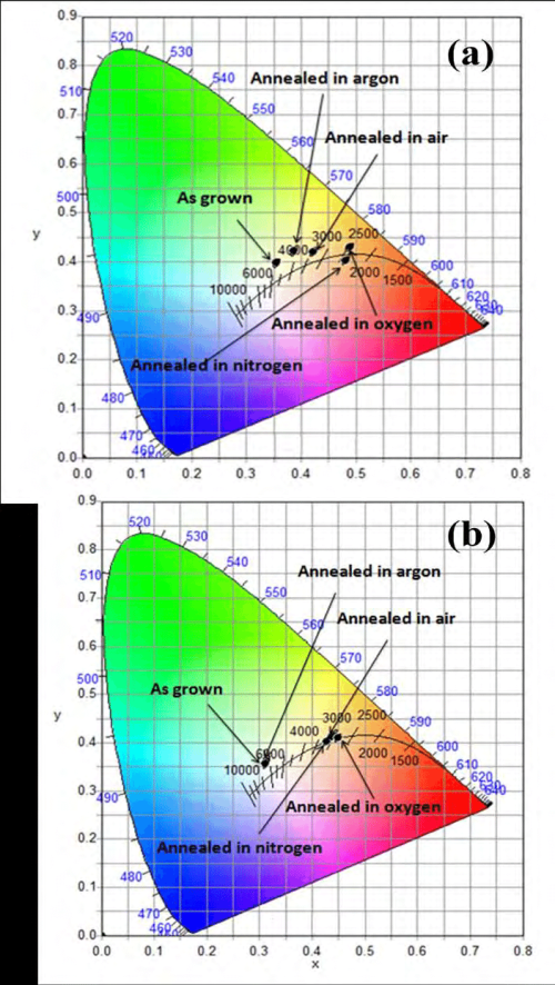 small resolution of 10 the chromaticity coordinates of different leds a under forward bias and