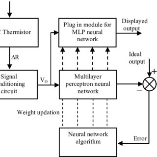(PDF) Sensors & Transducers Investigation of Artificial