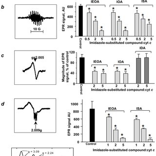 (PDF) A mitochondria-targeted inhibitor of cytochrome c