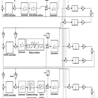 Block diagram of PID controller and low pass filter, area