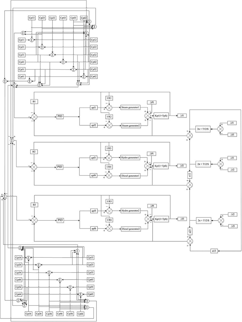 hight resolution of matlab simulink based complete three area block diagram comprise steam hydro and diesel