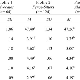 Latent profile analysis of experiential and analytic