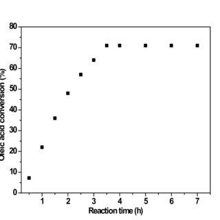 Fig. S6. Esterification of oleic acid with ethanol