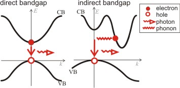 Direct bandgap semiconductor example