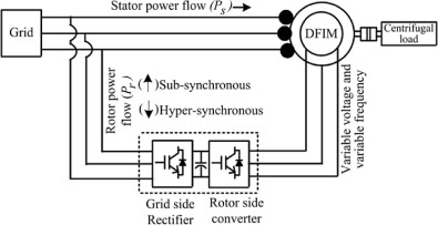 Analysis of doubly-fed induction machine operating at