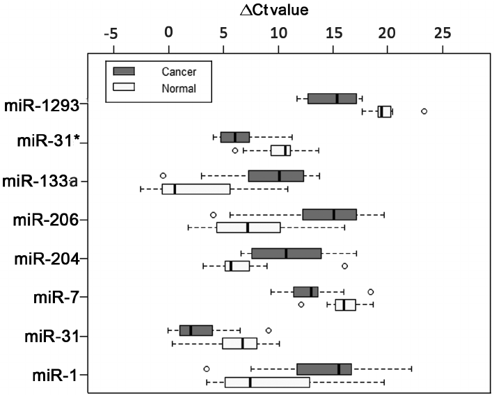 Forest plot showing expression variability of 8 miRNAs