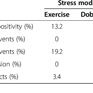 Univariate analysis of clinical data and stress test
