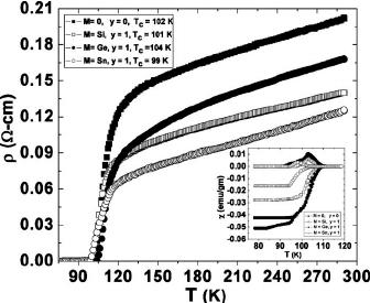 XRD scans of Cu 0.5 Tl 0.5 Ba 2 Ca 2 Cu 3− y M y O 10− ␦ ͑