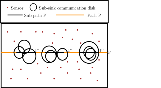 Examples of Different Sub-paths P ′ on path P in sensor