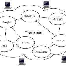 (PDF) Cloud Computing: Comparison of Various Features.