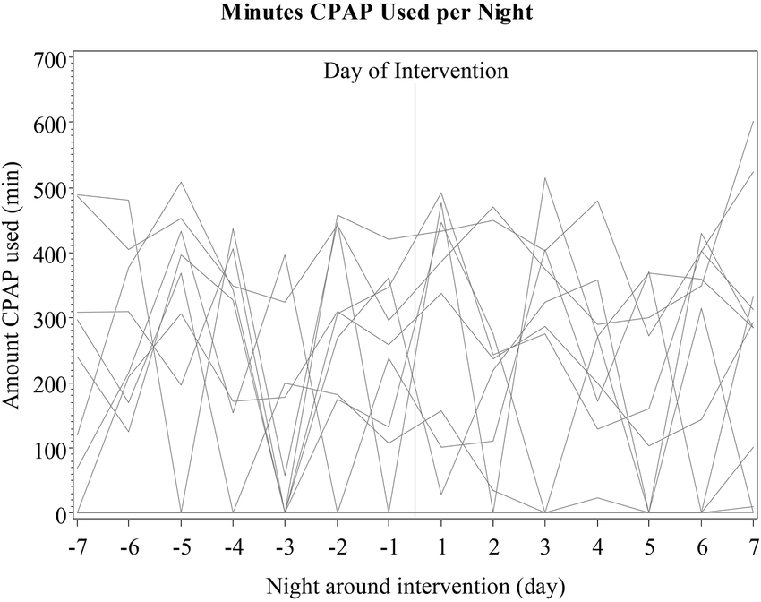 night plot diagram ipf wiring a depicts minutes of cpap used each in the week before and after