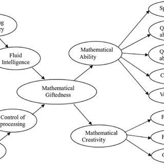 (PDF) Development of a mathematical ability test: a