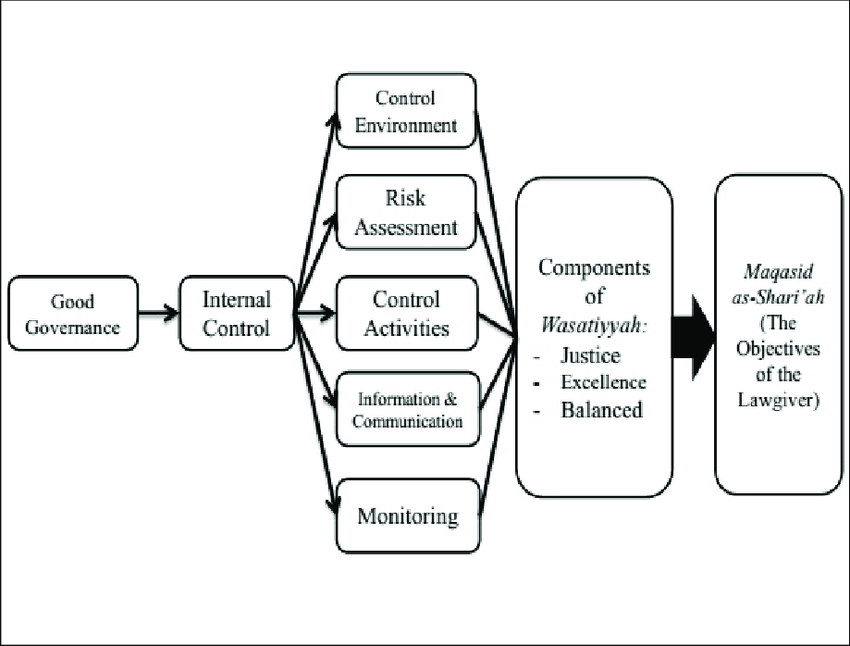 0: Relationship of internal control's components and