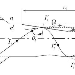 (PDF) Effects of surface roughness on optical properties
