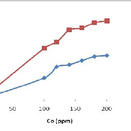BET adsorption and desorption isotherm with nitrogen on