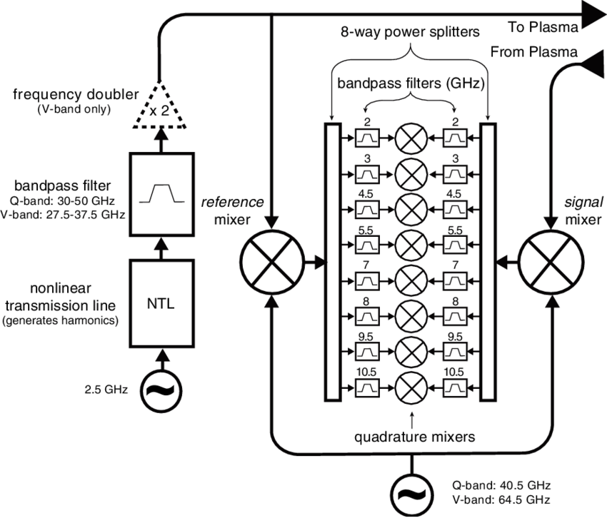 Schematic of the 8-frequency microwave circuit