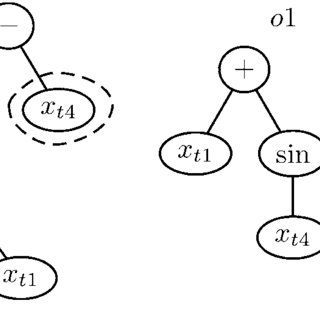 Genetic programming representation of forecasting solution