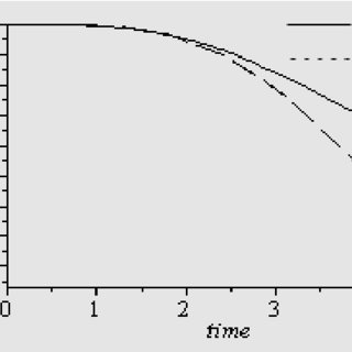Comparison of the availability function for the system