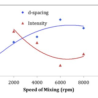 (PDF) Effect of sonication and high shear mixing
