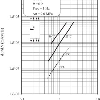 (PDF) Temperature and loading frequency effects on fatigue