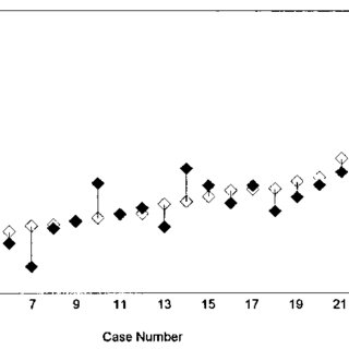 (PDF) Menstrual cycle dependent variability for serum